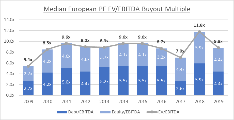 Investing in Europe in 2020