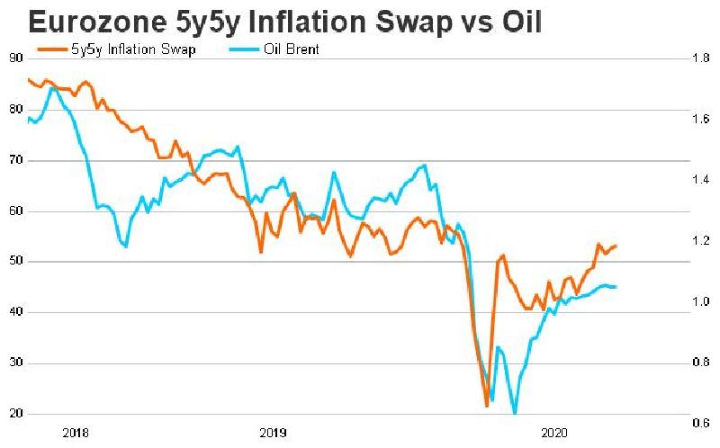 5Y5Y Eurozone Inflation Swap vs. Oil
